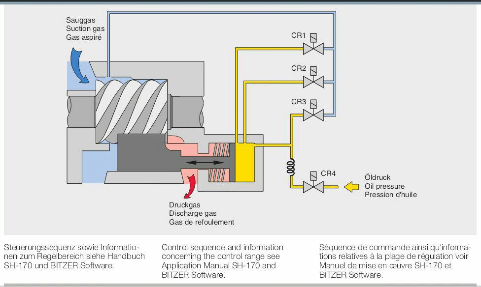 کنترل ظرفیت کمپرسور اسکرو