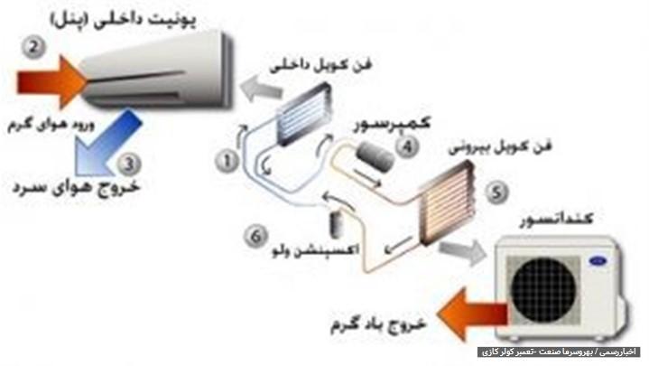 اجزای کولر گازی